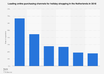 Leading online purchasing channels for holiday shopping in the Netherlands 2017