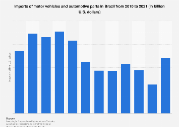 Brazil: automotive industry import value 2010-2016