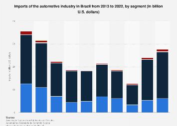 Brazil: automotive industry import value 2013-2016, by segment