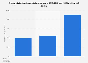 Global energy efficient devices market size 2015-2022