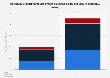 Global energy efficient products market size by type 2015 and 2022
