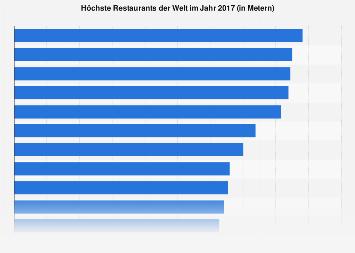 Höchste Restaurants der Welt 2017
