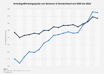 Armutsgefährdungsquote von Senioren in Deutschland bis 2018