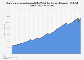 Quarterly GDP of the United Kingdom 2014-2019