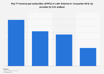 Pay TV ARPU in Latin America 2017, by provider