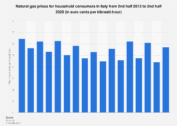 Italy: natural gas prices for household consumers H2 2012-H1 2018