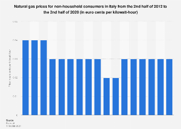 Italy: natural gas prices for non-household consumers H2 2012- H1 2018