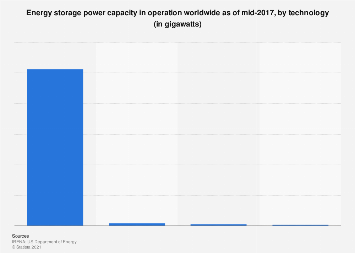 Global operational energy storage capacity by technology 2017