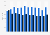 Revenue of AkzoNobel 2009-2018, by business area