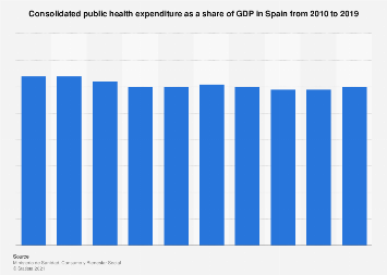 Public health expenditure as a share of GDP in Spain 2010-2016