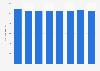 Average number of employees of Avebe  2011-2017