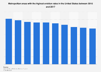 U.S. metro areas with the highest eviction rates 2015-2017