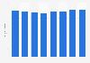 Gross revenue of Avebe 2011-2017