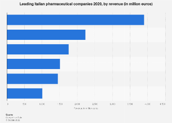 Italy: largest pharmaceutical companies in 2016, by turnover