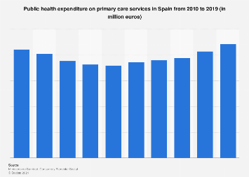 Public health expenditure on primary care services in Spain 2010-2015