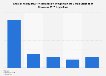 Weekly linear TV content co-viewing time in the U.S. 2017, by platform