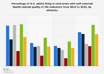 Rural U.S. adults with poor health-related quality of life 2012-2015, by ethnicity