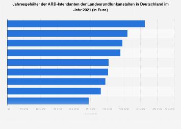 Jahresgehälter der ARD-Intendanten der Landesrundfunkanstalten 2016