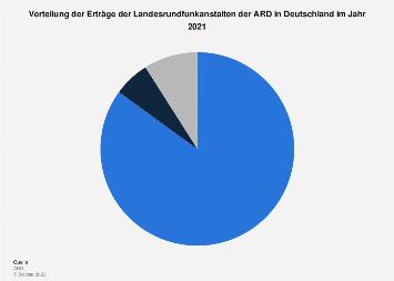 Verteilung der Erträge der Landesrundfunkanstalten der ARD in Deutschland 2018