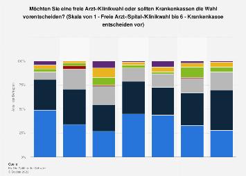 Umfrage zur freien Arzt-/Klinikwahl in der Schweiz 2017