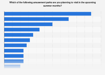 Survey on plans to visit selected amusement parks in summer in Denmark 2017