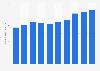 Nissin's total assets 2012-2018