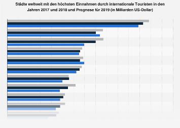 Städte mit den höchsten Einnahmen durch internationale Touristen weltweit 2016