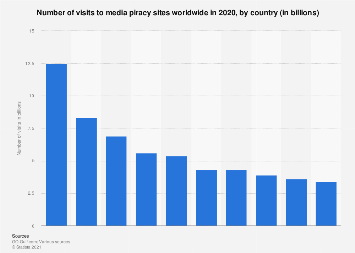 Number of media piracy site visits worldwide 2017, by country