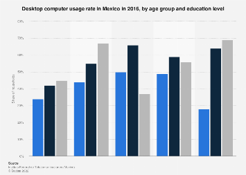 Mexico: desktop computer use 2016, by age & education