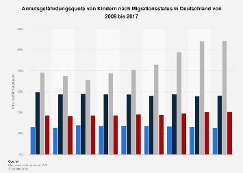 Armutsgefährdungsquote von Kindern nach Migrationsstatus in Deutschland bis 2017