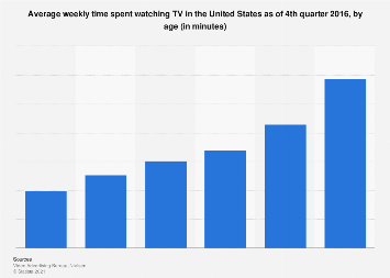Weekly time spent watching TV in the U.S. 2016, by age
