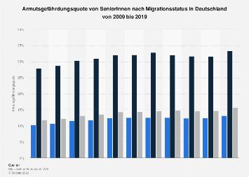 Armutsgefährdungsquote von Senioren nach Migrationsstatus in Deutschland bis 2017