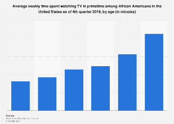 Weekly time spent watching primetime TV among African Americans U.S. 2016, by age