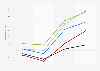 Prognose von Altersarmut nach verschiedenen Szenarien in Deutschland bis 2036