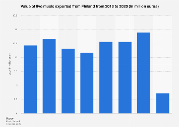 Revenue of live music exported from Finland 2013-2016