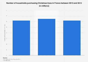 Number of households buying Christmas trees in France 2013-2015