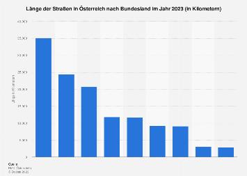 Länge der Straßen in Österreich nach Bundesland 2018