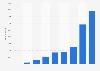 Anzahl der Mitarbeiter von HelloFresh weltweit bis 2018