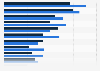 Umfrage zur Beliebtheit von Elektromärkten in Österreich nach Geschlecht 2017