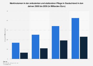 Markvolumen in der ambulanten und stationären Pflege in Deutschland bis 2030