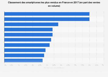 Smartphones les plus vendus en France en 2017