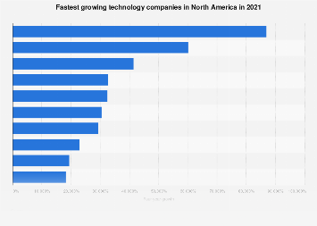 Technology companies ranked by growth rate North America 2016
