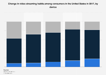 Change in video streaming habits in the U.S. 2017, by device