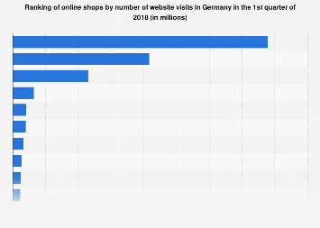 Ranking of online shops by reach Germany 2015-2016