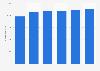 Número de dermatólogos en Italia 2009-2016