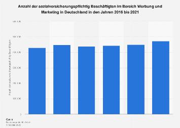 Beschäftigte im Bereich Werbung und Marketing in Deutschland 2017