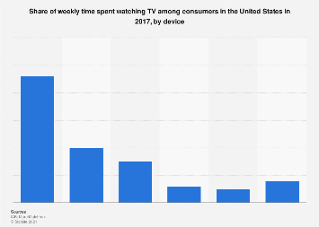 Time spent watching TV in the U.S. 2017, by device
