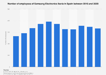Samsung Electronics Iberia Spain: number of employees 2010-2016