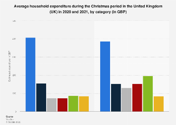 Christmas period: average consumer spending in the UK 2016-2017, by category