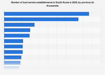 Food service providers in South Korea 2016, by province